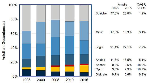 Verschiebung der Halbleiterkategorien von 1995 bis 2015: Der Anteil der Speicher ging von 37 % im Jahr 1995 auf 23 % im Jahr 2015 zurück. Die Anzahl der Speicherhersteller konsolidierte sich von 1990 mit 31 auf nur mehr vier im Jahr 2015. Die Logik-ICs kletterten unterdessen von 21,4 % auf 27,1 %.