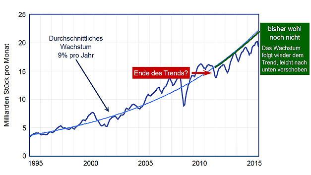 Die IC-Stückzahlen wachsen seit 1995 mit durchschnittlich 9 % p.a. 2012 gab es einen leichten Versatz der Kurve, aber die Steigung bleibt identisch.