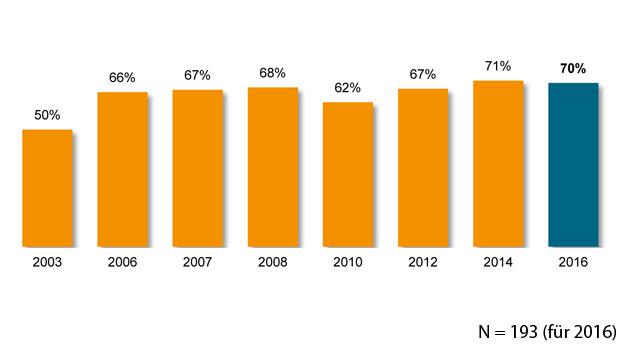 Damit ging die Zahl der betroffenen Unternehmem im Vergleich zu 2014 um ein Prozentpunkt zurück.