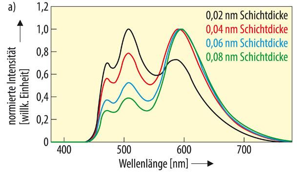 Forscher aus China haben eine OLED auf Basis von ultradünnen lichterzeugenden Schichten entwickelt. Diese Messkurve zeigt das genormte Emissionsspektrum eines der gefertigten Mehrschichtsysteme, an dem eine der organischen lichterzeugenden Schichten [bestehend aus Iridium-Komplexen Ir(MDQ)2(acac)] in der Dicke variiert wurde.