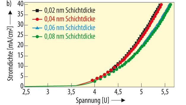 Neben dem starken Intensitätsabfall im blauen und grünen Teil des Lichtspektrums führt eine dickere Schicht mit den Iridium-Komplexen auch zu einem Abfall der Stromdichte. Die Forscher gehen davon aus, dass Exzitonen in der dickeren Schicht eingefangen und nicht am Ladungstransport in die beiden anderen, im System vorhandenen, lichtemittierenden Schichten teilnehmen können.
