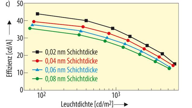 Die OLED mit 0,04 nm Schichtdicke erzeugt weißes Licht bei CIE Farbkoordinaten von x=0,43 und y=0,44. Die Effizienz von 39,5 cd/A und 38,9 lm/W ist laut den Forschern ein Rekordergebnis für Weißlicht-OLEDs, die mit ultradünnen lichterzeugenden Schichten arbeiten.