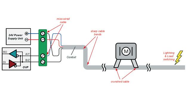 Abbildung 1. Mehrere Ursachen für Überspannungsfehler, wenn Datenleitungen im gleichen Kabelkanal untergebracht sind wie Leitungen zur DC-Stromversorgung