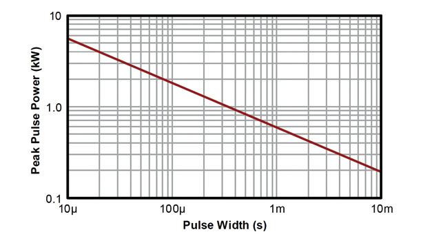 Abbildung 2. Spitzenimpulsleistung gegenüber Impulsdauerkennwert für einen 600-W-TVS