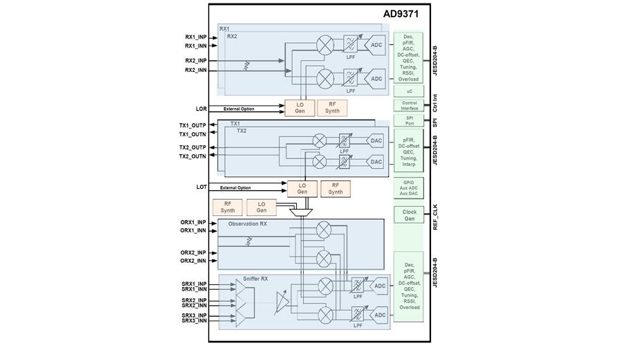 Blockschaltung des Transceiver-SoC AD9371 von ADI mit je zwei unabhängigen Sender- und Empfängerpfaden.