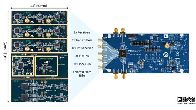 Rund 20 ICs kann der Transceiver AD9371 von Analog Devices ersetzen - was neben Platz auch Entwicklungsaufwand einspart.