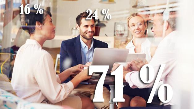 Für 71 Prozent der Befragten sind die Kollegen wichtiger als die Aufgaben. Rund 24 Prozent der Männer könnten ein schlechtes Arbeitsklima tolerieren, solange die Arbeit interessant ist. Für Frauen spielt das kollegiale Verhältnis eine größere Rolle. Nur 16 Prozent wären dazu bereit, unter diesen Bedingungen zu arbeiten.