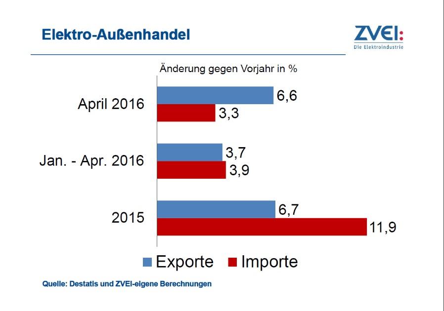 Im April war der Anstieg bei den Exporten deutlich größer als bei den Importen.