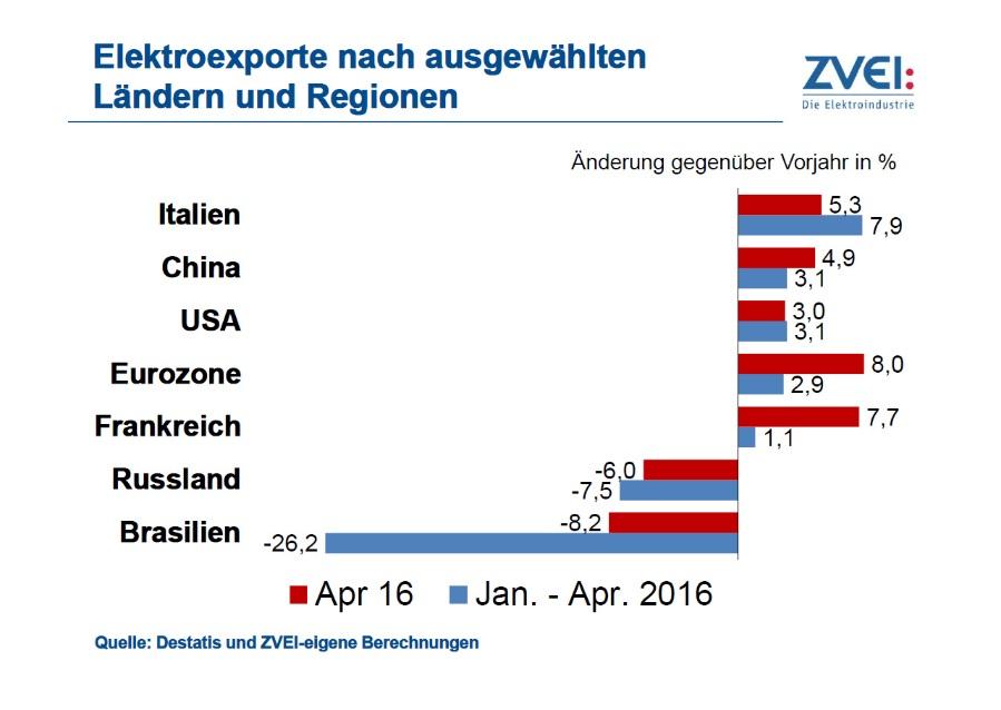 Die Elektroexporte in die Eurozone sowie nach China und in die USA wuchsen in den vergangenen Monaten. Nach Russland und Brasilien wurden weniger Produkte geliefert.