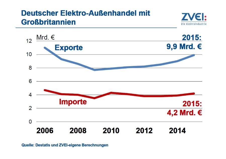 Im vergangenen Jahr beliefen sich die Exporte der deutschen Elektroindustrie nach Großbritannien auf 9,9 Mrd. Euro.