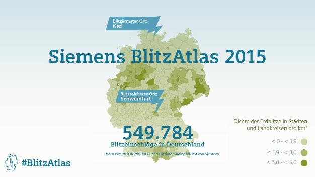2015 schlugen 549.784 Blitze in Deutschland ein.