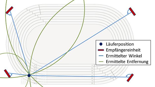 Das Fraunhofer IIS hat das Ortungssystem Blindtrack entwickelt. Das System soll sehbehinderte Läufer beim Training oder einem Sportereignis unterstützten. Und so funktioniert das Ortungssystem: Der Läufer trägt einen Sensorgurt, welcher über die Position des Läufers an die vier Empfängereinheiten weiterleitet. Das Ortungssystem ermittelt den Winkel und die Entfernung und vermittelt taktil und auditiv Warnsignale und Anweisungen, wenn der Läufer die vordefinierte Laufbahn verlässt.