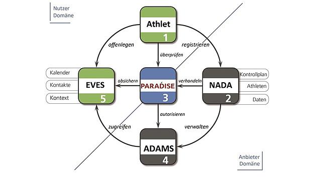 Die Sportwelt wird immer wieder von Doping-Skandalen überschattet. Leistungssportler werden regelmäßig getestet. Dabei werden auch sensible personenbezogene Daten erfasst. Führende Datenschützer bemängeln schon lange den intransparenten Anti-Dopingkontrollprozess, der nicht mit dem deutschen Datenschutzrecht vereinbar ist. In dem vom BMBF geförderten Projekt PARADISE (Privacy-enhancing And Reliable Anti-Doping Integrated Service Environment) soll ein Weg gefunden werden, die persönlichen Daten der Sportler zu schützen – bei gleichzeitiger Vereinfachung der Anti-Dopingkontrollprozesse. Das Fraunhofer AISEC realisiert in PARADISE mit seinen Konsortialpartnern mehrseitig-sichere datenschutzfreundliche verteilte Prozesse. Die betrachteten Prozesse zeichnen sich durch mindestens drei Kollaborationspartner aus, die durch gezielte Autorisierungen wechselseitig aber strikt reglementiert auf schützenswerte Ressourcen zugreifen können. Beispiele für schützenswerte Ressourcen sind personenbeziehbare Daten, sicherheitskritische Dienstleistungen sowie sensible Produktinformationen. Ermöglicht wird dies durch die Kombination datenschutzfördernder Technologien.