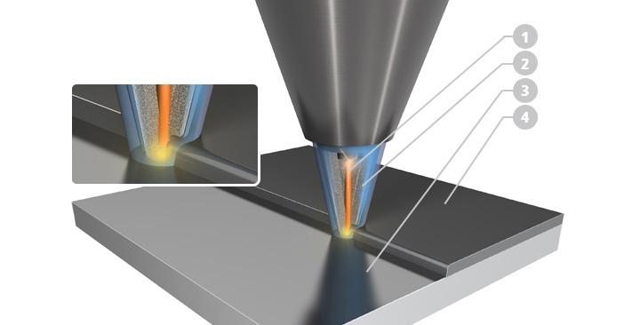 Die Düse umschließt den Laser und schießt so das Metallpulver direkt in den Strahl.  1: Laserstrahl 2: Pulverzufuhr 3: Werkstück 4: Auftrag