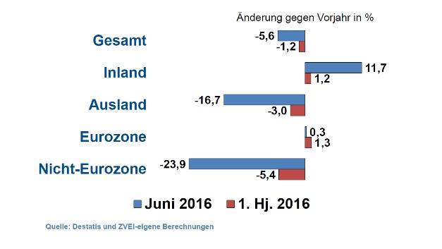 Die Auftragseingänge in der deutschen Elektroindustrie im Juni und im ersten Halbjahr 2016.