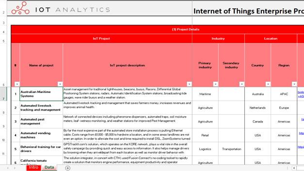Auszug aus der Liste der 640 weltweiten industriellen IoT-Projekte.