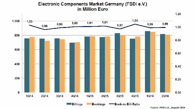 Ein Wachstum von 5,6% meldeten die im Fachverband Bauelemente Distribution (FBDi e.V.) gemeldeten Unternehmen für das 2. Quartal 2016. Der Umsatz lag bei 816 Millionen Euro. Die ersten 6 Monate des Jahres zeigen eine Umsatzsteigerung  von  7,7%. Dabei sind die Aufträge nicht so stark gewachsen, sie lagen mit 3,3% für das 2. Quartal 2016 bei 809 Millionen Euro. Im ersten Halbjahr waren es noch 5,4 %. Die Aufteilung nach den Technologien blieb stabil. Die Halbleiter machen 70% des Umsatzes bzw. 568 Millionen Euro aus; ihre Wachstumsrate lag bei 5,3%. Gefolgt von den passiven Bauteilen, die 119 Millionen Euro umsetzten und 15% des Umsatzes darstellen. Die Passiven zeigten mit einer Steigerung von 9,2% ein Ergebnis deutlich über dem Durchschnitt. Die Elektromechanik setzte 78 Millionen Euro, bei einem Wachstum von 1,2% um. Mit 13,4% wuchs das Stromversorgungssegment am stärksten. Hier betrug der Umsatz 21,0 Millionen Euro bzw. 2,6% des Gesamtumsatzes.