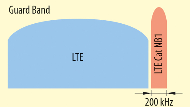LTE Cat NB1 erlaubt drei Betriebsarten: im Zwischenraum (Schutzabstand) zwischen den LTE-Kanälen (Guard Band),...