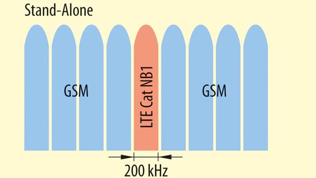 ...als unabhängiger Bereich im GSM-Band (Stand-Alone).