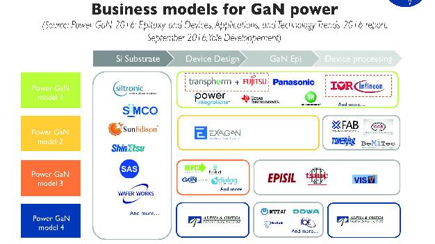 Geschäftsmodell der verschiedenen Marktteilnehmer bei Galliumnitrid vom Substrat bis zur Produktion.