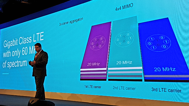 Das weltweit erste Gigabit-Class-LTE-Modem Snapdragon X16 aggregiert 3 Träger, setzt auf MIMO und 256-QAM.