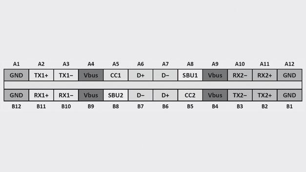 """Anschlussbelegung der Typ-C-Buchse für USB3.1; aus dem Fachbuch """"Trilogie der Steckverbinder"""""""