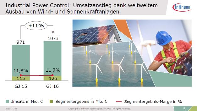 Der Geschäftsbereich Industrial Power Control (IPC) konnte 11 % zulegen.