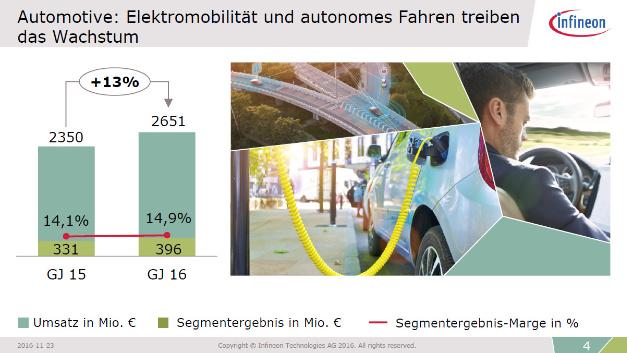 Die Sparte Automotive wächst 2016 mit 13 %.