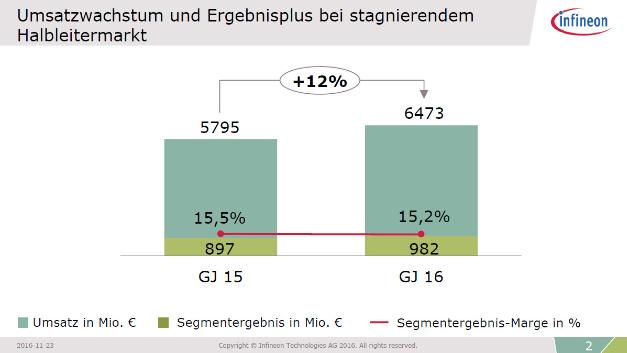 Infineon erwirtschaftete ein Umsatzplus von 12 % und ein Ergebnisplus von 9,5 % in einem stagnierenden Halbleitermarkt.