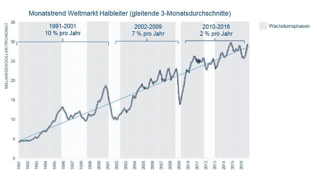 Das Wachstum in der Halbleiterbranche verlangsamt sich auf ca. 2 % pro Jahr. Um weiter Wachstum zu zeigen, suchen Unternehmen nach anderen Märkter oder M&A.
