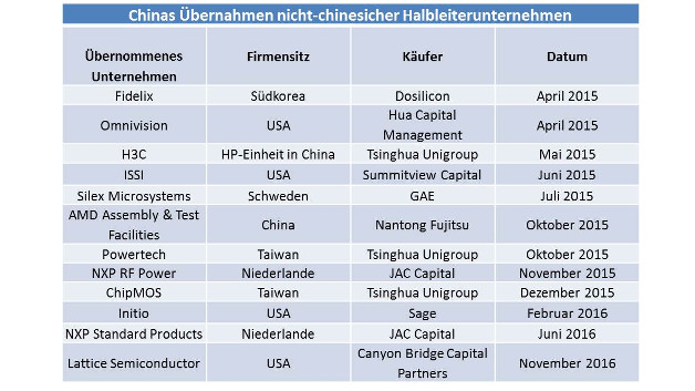 Übernahmen nicht-chinesischer Unternehmen durch chinesische Unternehmen