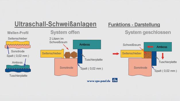 Funktionaler Ablauf beim Ultraschallschweißen,  mit freundlicher Genehmigung von SPE Paul.