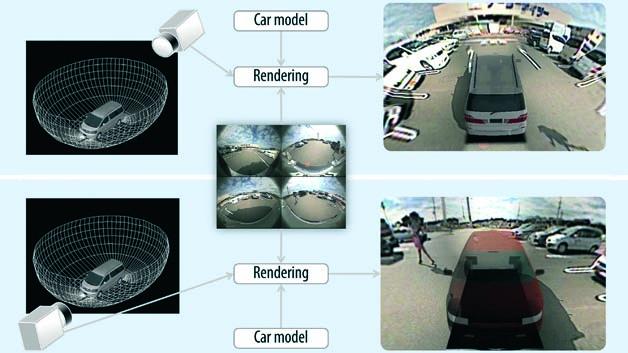 Kennziffer 002: ine Lösung, um das Auto sicherer zu machen, ist das 360°-Wrap-Around-View-System von Socionext. Vier schwenkbare Kameras sind um das Fahrzeug angebracht. Aus den Kamerabildern erzeugt das System eine 3D-Ansicht der Autoumgebung. Es liefert weiche Übergänge zwischen den Ansichten. Perspektiven, Sichtfel- der sowie Blicklinien werden kontinuierlich inter- poliert, ohne den Fahrer mit Bildhelligkeitsunterschieden zu konfrontieren. Herzstück: der Grafik-Display-Controller MB86R24 basierend auf einer ARM-Cortex-A9-Dual-Core-CPU mit 600MHz.