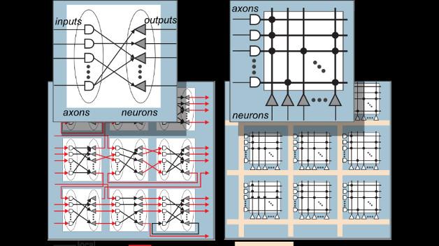 Der Prozessor TrueNorth basiert auf einem neurosynaptischen Core, der in Kachelform als 2D-Array vorliegt. Rechts die logische Repräsentation, links die physikalische Implementierung.