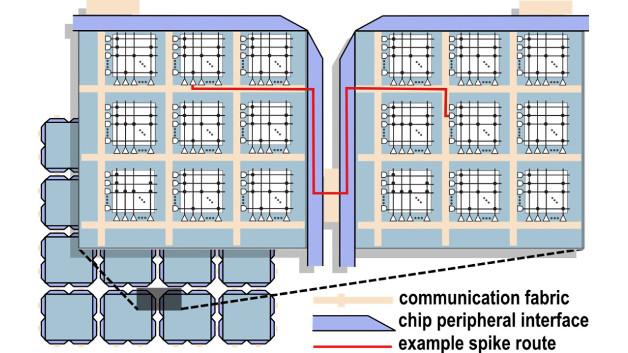 Beispiel einer Spike-Signal-Route (rot) zwischen 2 benachbarten TrueNorth-Chips.