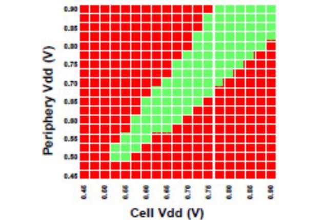 TSMC 7-nm-Prozess: Shmoo Plot des hochdichten 256-Mbit-SRAM-Makros mit Zellgrößen von 0,027 µm2 zeigt, dass bis hinunter zu 0,5 V volle Lese- und Schreibfähigkeit besteht.