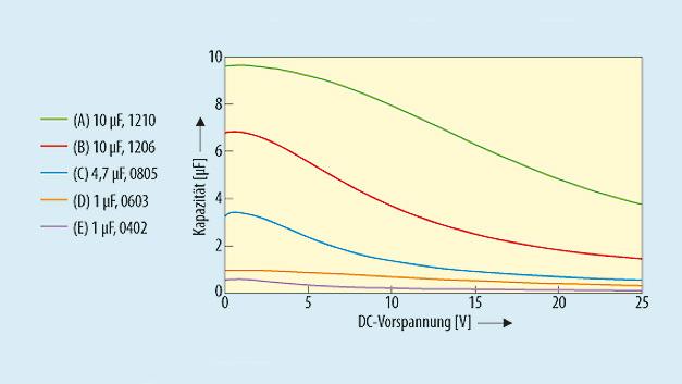 Bild 3. Keramische Kondensatoren sind spannungsabhängig. Je nach Keramikmaterial ändert sich die effektive Kapazität verschiedener Keramikkondensatoren abhängig von der DC-Vorspannung (Typen A bis E siehe Tabelle 1).
