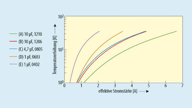 Bild 4. Zur Dimensionierung der Eingangskondensatoren muss ihre Erwärmung durch den sie durchfließenden Wechselstrom berücksichtigt werden (Typen A bis E siehe Tabelle 1).