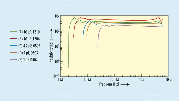 Bild 5. Die effektive Serieninduktivität verschiedener Keramikvielschicht-Kondensatoren ist abhängig von der Frequenz (Typen A bis E siehe Tabelle 1).