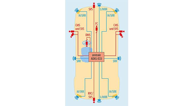 Bild 1. Beispiel für die Anordnung von Kameras und Radarsensoren im Auto. RVC: Rear View Camera, SVS: Surround View Systems, CMS: Camera Monitoring Systems; ADAS: Advanced Driver Assistance Systems; SRR: Short Range Radar Sensor.