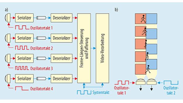 Bild 2. a) Traditionelle, quellsynchrone und sensorseitige Taktung. b) Die von den Sensoren kommenden Frames driften auseinander, was eine Ausrichtung in regelmäßigen Zeitabständen erfordert.