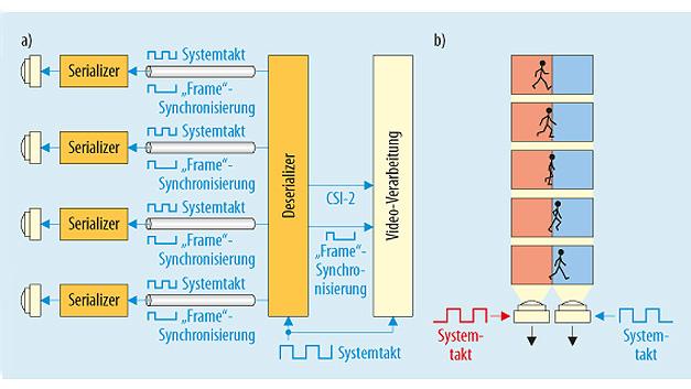 Bild 3. a) Neue ECU-seitige, synchrone Taktung der Sensoren. CSI: Camera Serial Interface. b) Die von den Sensoren kommenden Frames beziehen sich alle auf dieselbe Frequenz.