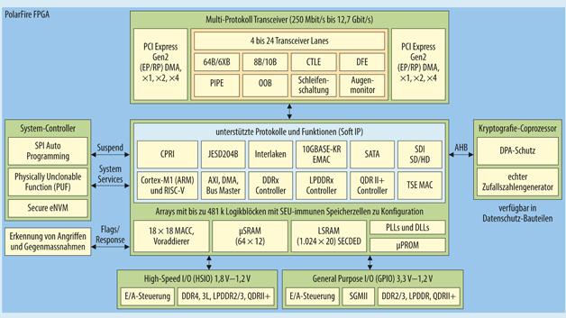 Die PolarFire-FPGAs sind auf Datendurchsatz bis 40 Gbit/s getrimmt, mit bis zu 24 Transceiver Lanes (SerDes) mit max. 12,7 Gbit/s und Ein-/Ausgängen für bis zu 1,6 Gbit/s