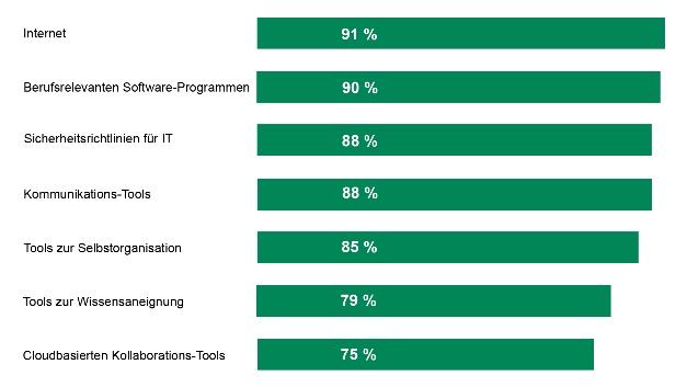 Digitale Skills für Arbeiten 4.0. Die Frage war, wie wichtig der sichere Umgang im jeweiligen Bereich in der digitalisierten Arbeitswelt ist.
