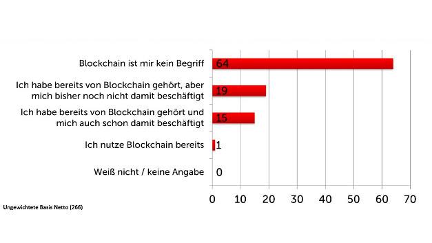 Inwiefern ist Ihnen Blockchain ein Begriff?