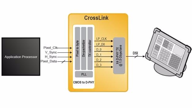 Kategorie Hardware: Lattice Semiconductor: CrossLink