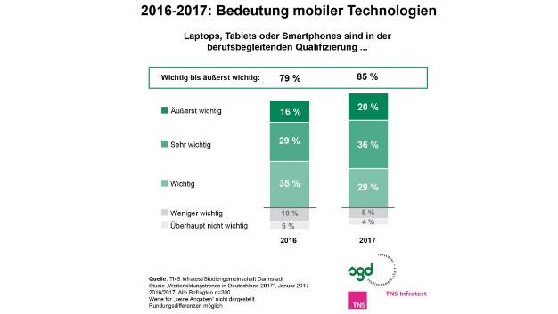 Mobile Endgeräte halten Einzug in der berufsbegleitenden Qualifizierung.