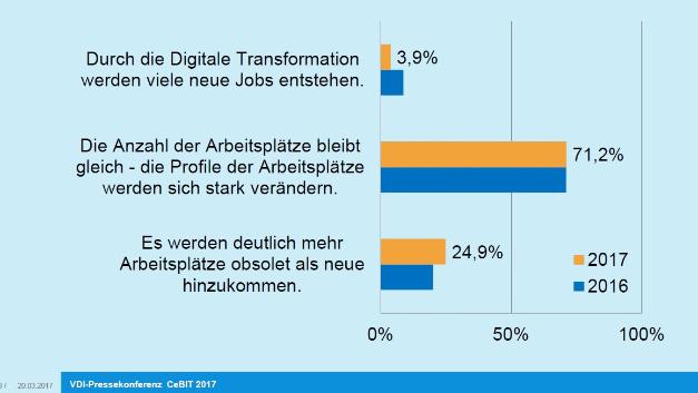 Digitale Transformation: Jobkiller oder nicht?