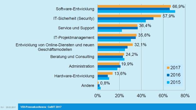 Wo aktuell die meisten IT-Fachkräfte gesucht werden.