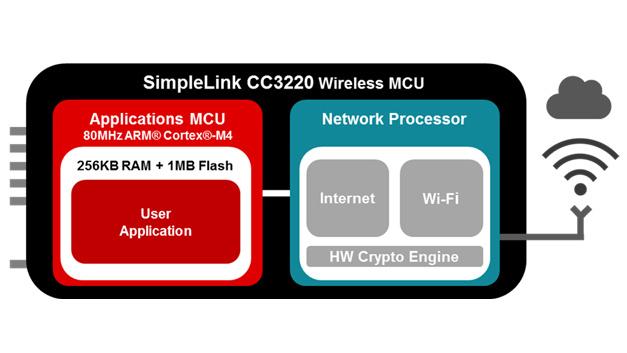 Bild 1. Im WiFi-Mikrocontroller CS3220 für IEEE 802.11 b, g und n steht dem Entwickler für die Applikation ein Prozessor auf Basis des Cortex M4 von ARM zur Verfügung, der unabhängig vom Kommunikationsprozessor für die WLAN-Anbindung arbeitet.
